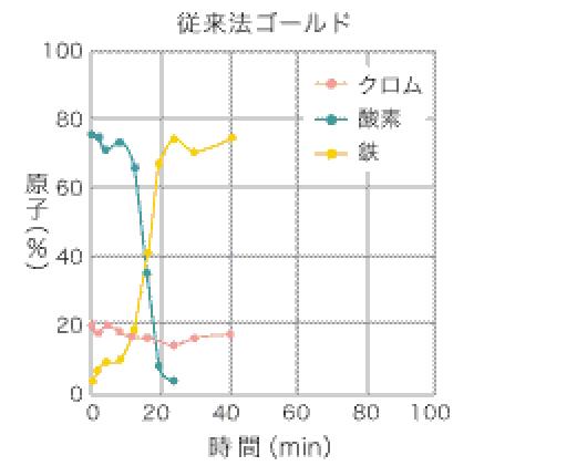 オージェ電子分光(AES)結果 【ゴールド】