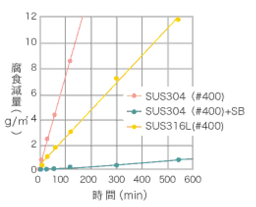 塩化第二鉄腐食試験(JIS G 0578)-①