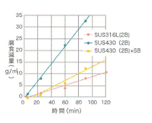 塩化第二鉄腐食試験(JIS G 0578)-②