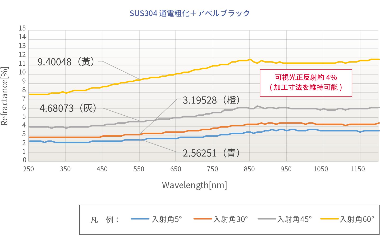 アベルブラック反射率データ SUS304通電粗化+アベルブラック