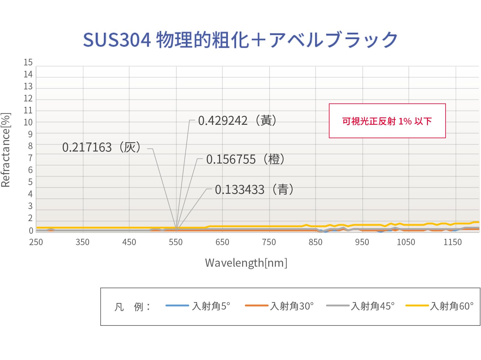 アベルブラック反射率データ SUS304物理的粗化+アベルブラック