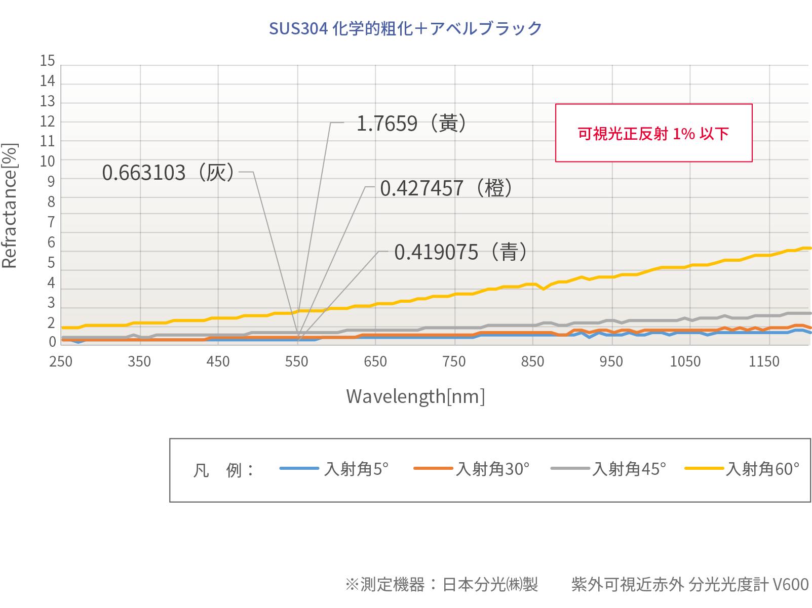 アベルブラック反射率データ SUS304化学的粗化+アベルブラック