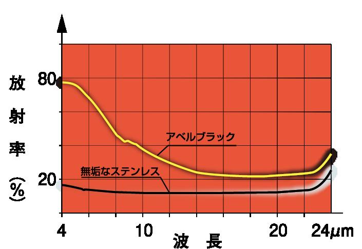 赤外線放射率(輻射率)