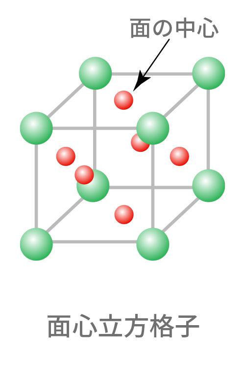 オーステナイト系 18%Cr-8%Ni(SUS304)