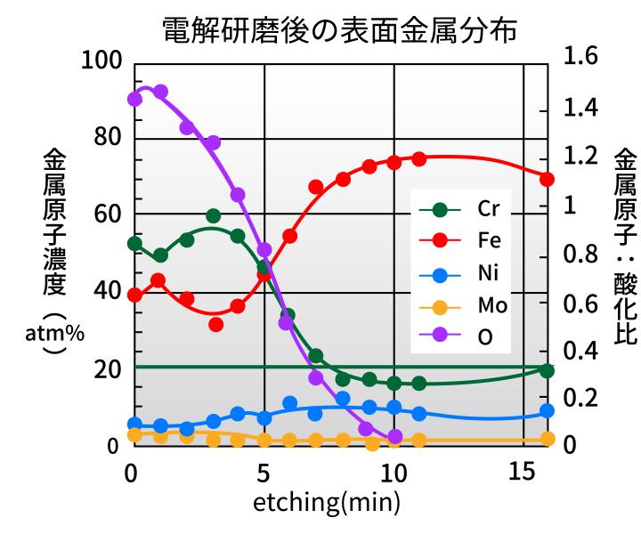 <オージェ電子分光法>