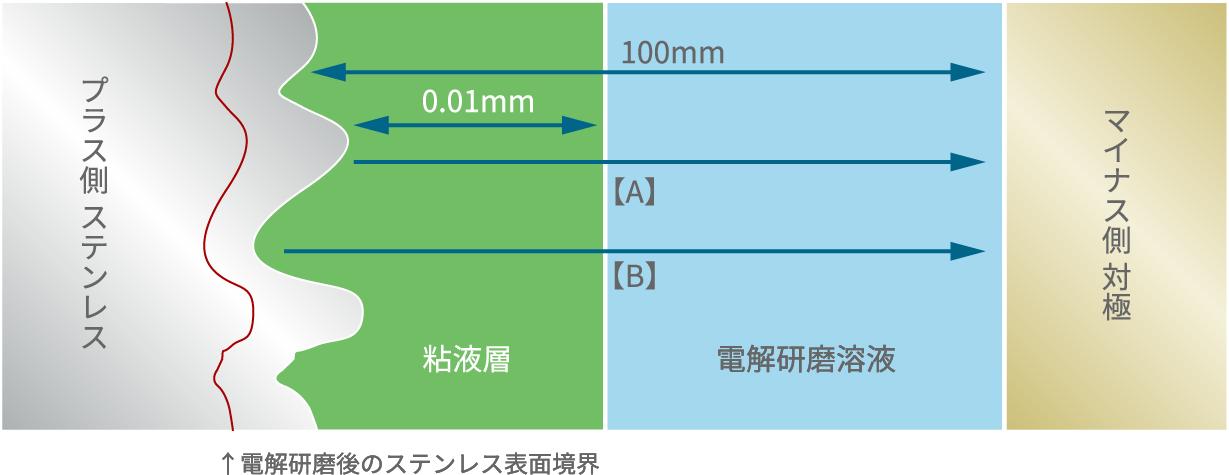 <電解研磨の平滑化・光沢化原理(イメージ)>