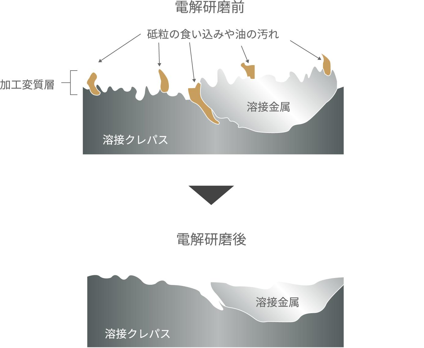 <洗浄性に関する電解研磨のイメージ図>